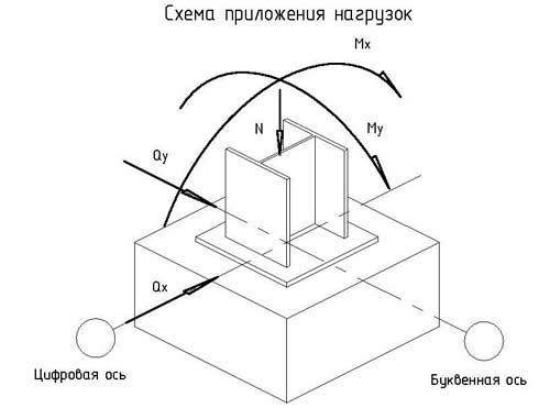 sbor-nagruzok-na-stolbchatyy-fundament-primer