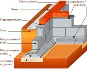 sbornyy-lentochnyy-fundament-pod-dom-iz-keramzitobetonnyh-blokov