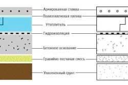 shema-betonnoj-plity-s-armirovannoj-stjazhkoj