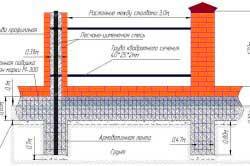 shema-fundamenta-i-kirpichnyh-stolbov