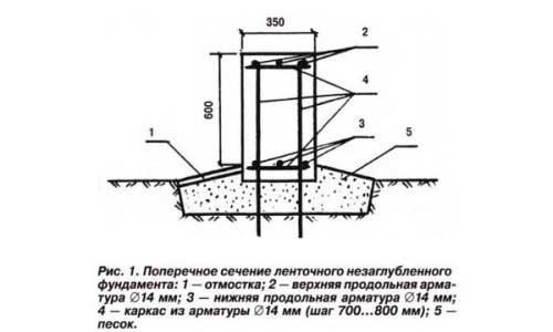 shema-lentochnoo-nezaglublennogo-fundamenta