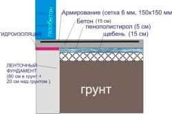 shema-zalivki-fundamentnoj-plity