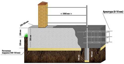 stolbchato-lentochnyy-fundament-svoimi-rukami-poshagovaya-instruktsiya