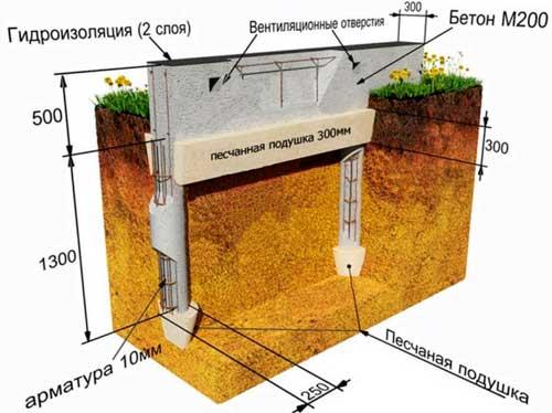 svayno-lentochnyy-fundament-svoimi-rukami-poshagovaya-instruktsiya