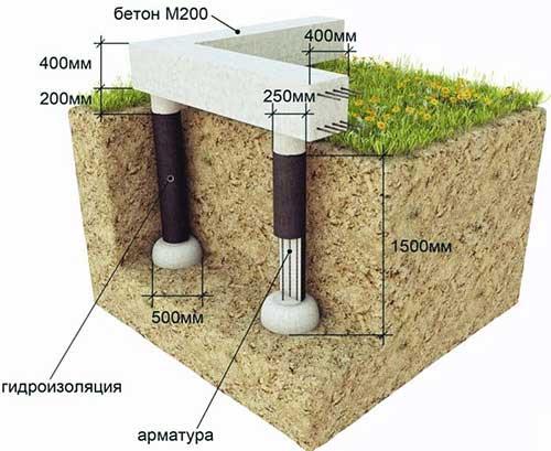 svayno-rostverkovyy-fundament-pod-dom-iz-penoblokov