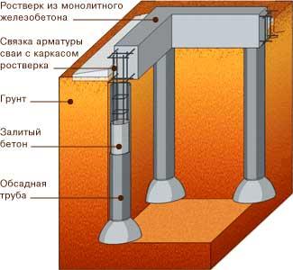 svaynyy-buronabivnoy-fundament-pod-dom-iz-keramzitobetonnyh-blokov