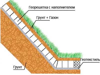 ukrepleniye-fundamenta-na-sklone