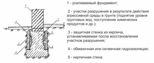 usilenie_stenok-fundamenta