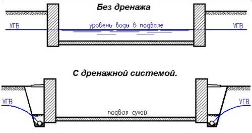 ustrojstvo-drenazha-vokrug-doma-shema