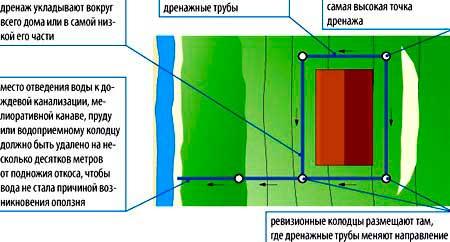 ustroystvo-drenazha-vokrug-fundamenta-na-sklone
