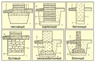 vidy-lentochnyh-fundamentov