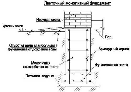 zaglublennyy-lentochnyy-fundament-svoimi-rukami-poshagovaya-instruktsiya
