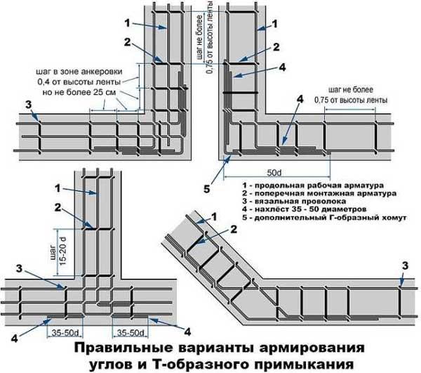 armirovanie-fundamenta-svoimi-rukami-pravilno-foto