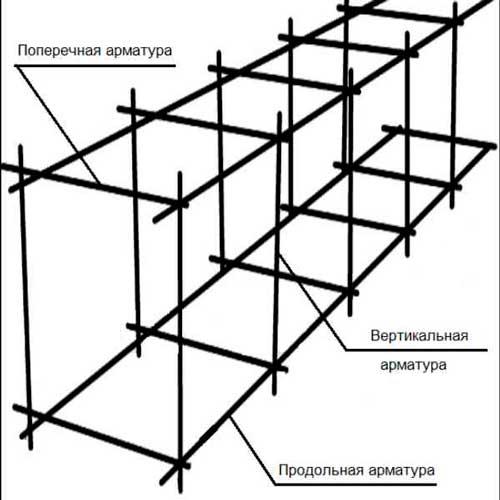armirovanie-fundamenta-svoimi-rukami-shema