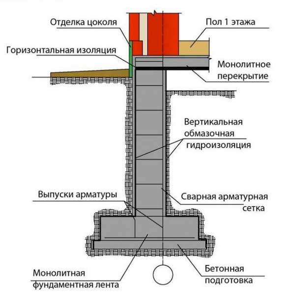 betonnaya-podgotovka-pod-lentochnyy-fundament