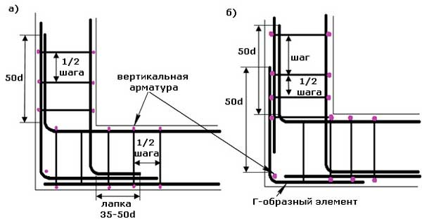kak-pravilno-armirovat-lentochnyy-fundament-shema