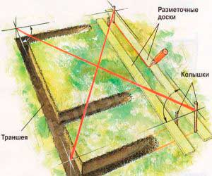 kak-pravilno-razmetit-fundament-pod-banyu