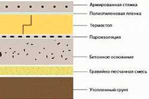 kak-sdelat-fundament-esli-blizko-gruntovye-vody-3