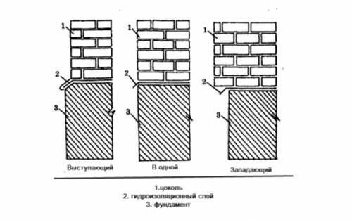 lentochnyy-fundament-pod-tsokolnyy-etazh
