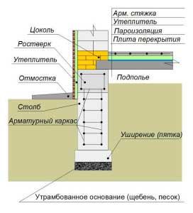 nuzhno-li-uteplyat-fundament-doma-2