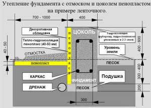 nuzhno-li-uteplyat-fundament-snaruzhi
