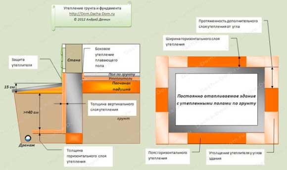 nuzhno-li-uteplyat-lentochnyy-fundament