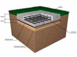 plitnyy-fundament-bani-plyusy