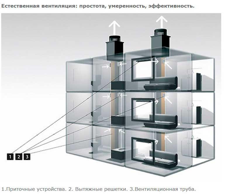 proverka-sistemy-ventilyatsii