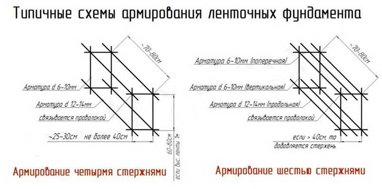 tipichnyye-shemy-armirovaniya-lentochnyh-fundamentov
