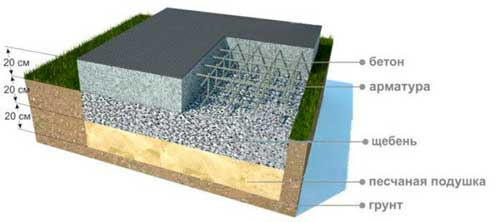 tolshchina-betonnoy-podgotovki-pod-fundament