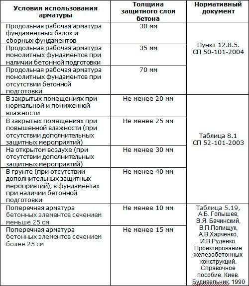 tolshchina-zashchitnogo-sloya-armatury