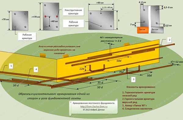 tolshchina-zashchitnogo-sloya-betona-dlya-armatury