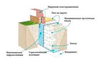 vysota-fundamenta-nad-zemley-dlya-bani