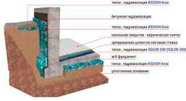zashchita-fundamenta-doma-korroziynaya