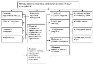 zashchita-fundamenta-korroziynaya-3